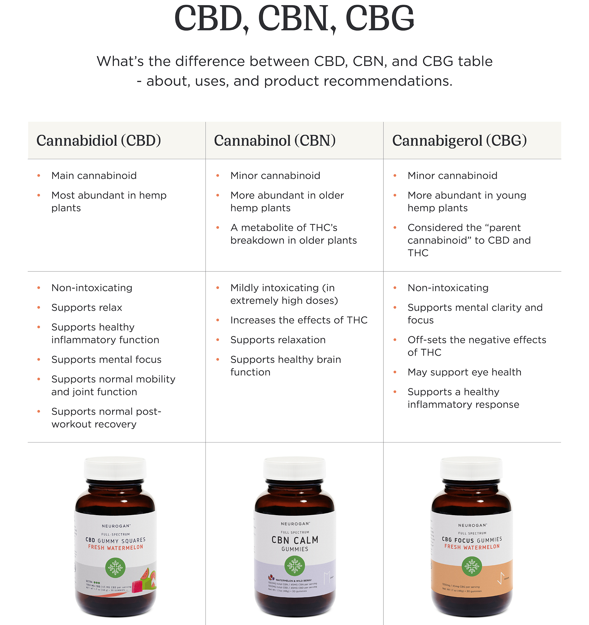 What Are The Differences Between The Cannabinoids?